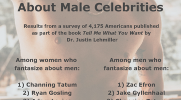 The Most Fantasized About Male and Female Celebrities
